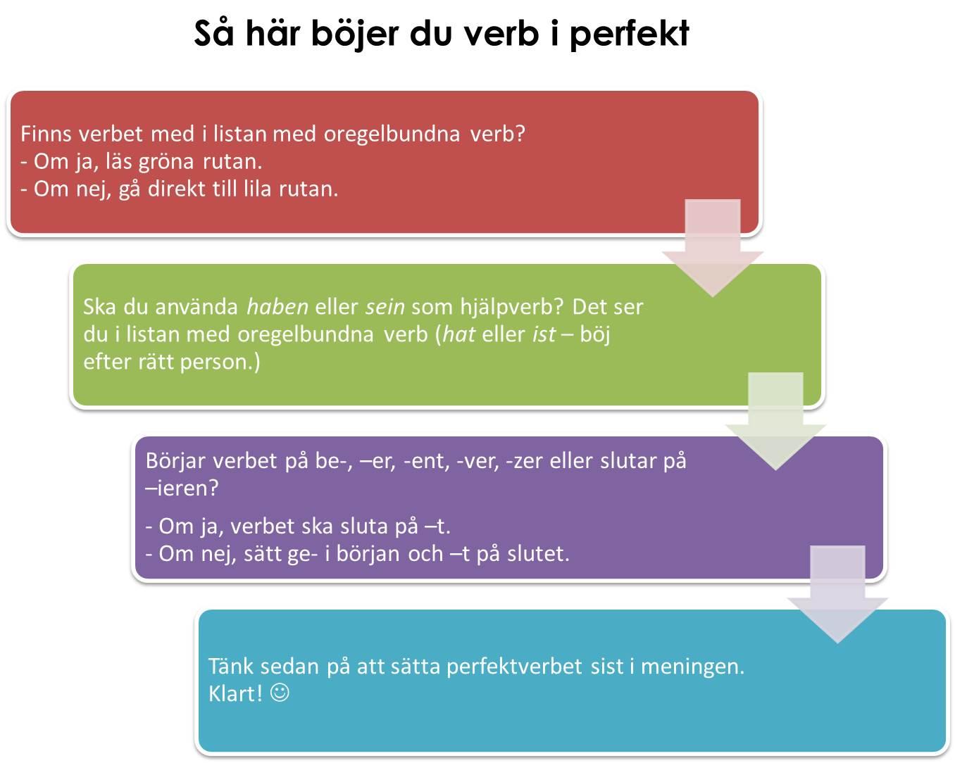 Så här böjer du verb i perfekt.jpg